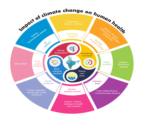 Health and Climate Change | National Health Portal Of India